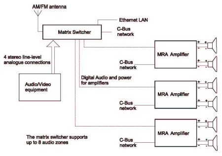clipsal multi-room audio system cbus | standalone, Wiring diagram