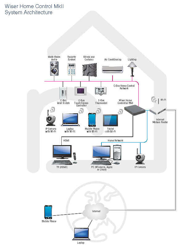 Wiser Home Control Mark 2 (Wiser 2) System Architecture