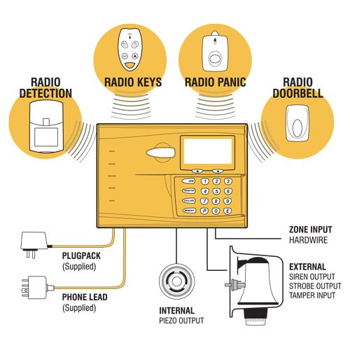 Ness R16 Wireless Alarm Kit Functional Diagram
