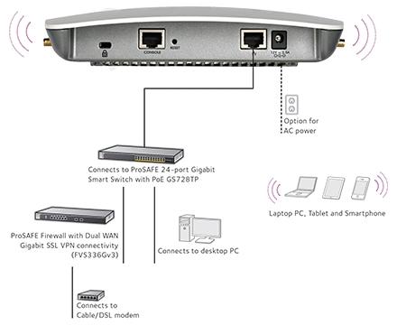 Netgear WAC720 ProSAFE Wireless Access Point 802.11ac connectivity