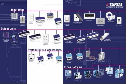 clipsal c-bus home automation and control system - what is c-bus, Wiring diagram