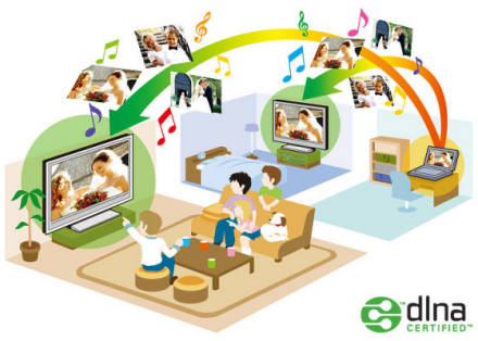 DLNA Certified products interoperate together