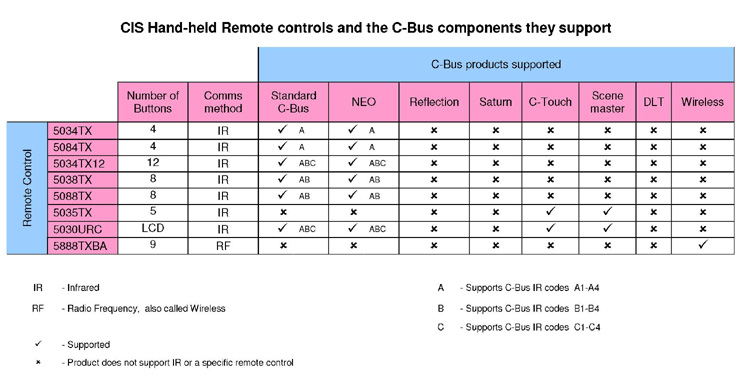 Clipsal C-Bus Remote compatibility table