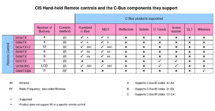 Clipsal C-Bus Remote compatibility table