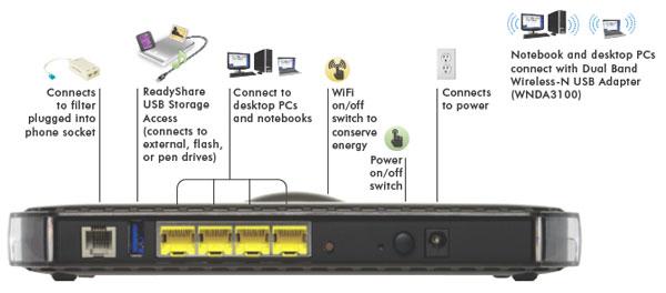 Netgear DGN3500 Mid Performance Wireless N Gigabit (10/100