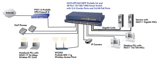 Netgear 24pt Gigabit Ethernet 10  100  1000mbps Poe Smart