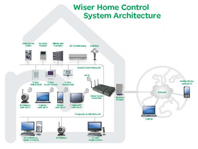 clipsal wiser home automation controller for ipad, iphone, Wiring diagram