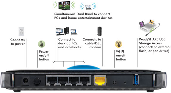 Netgear WNDR3400 Hi Performance Wireless (10/100) Dual Band